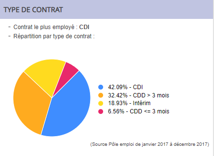 Répartion des contrats de travail Assistante RH digitale